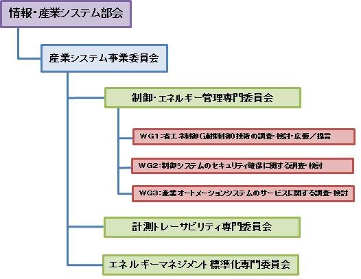 産業システム事業委員会構成図