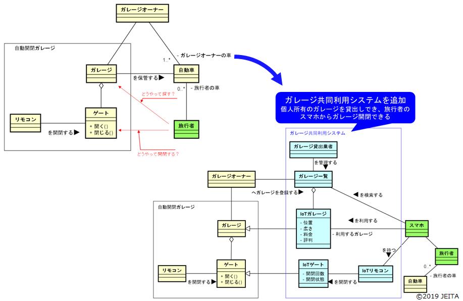 共同利用モデルの実装モデル図