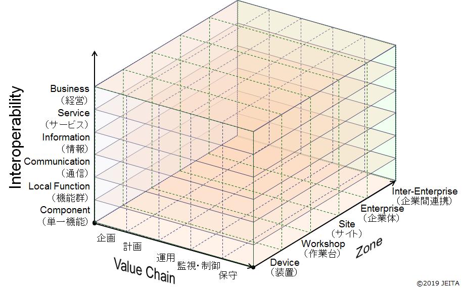 JEITA IoT参照モデル
