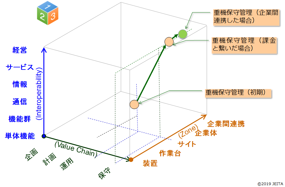 JEITA IoT参照モデルに重機保守管理の事例を割り当てた図
